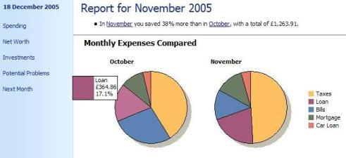 Monthly expenses compared in a sample Microsoft Money Monthly Report