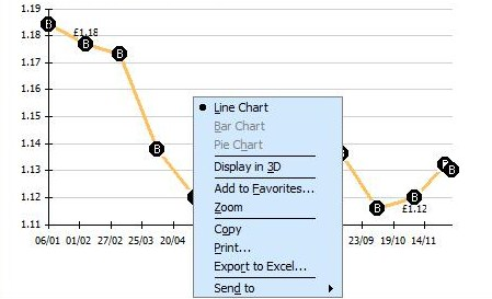 Saving a price history chart as a favourite in Microsoft Money Investing Tools